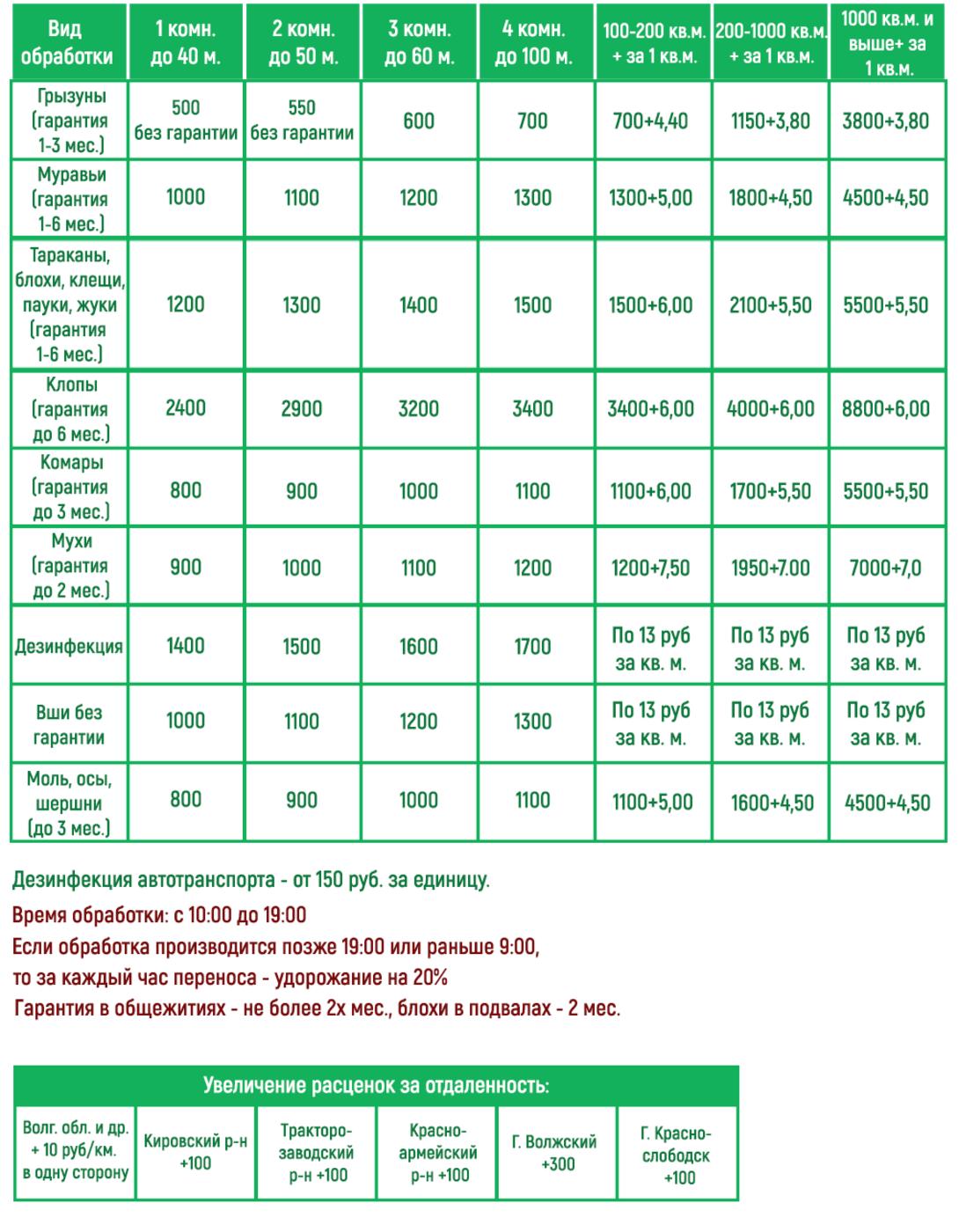 Цены ИП Тюх Дезинфекция, Дезинсекция, Дератизация, Гербициды